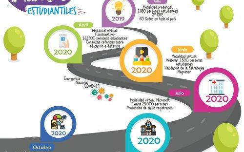 Actividades realizadas en el 2019 y 2020
