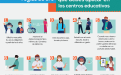 Afiche de las 10 reglas de oro que debés aplicar en los centros educativos